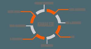 online-marketing-kanalen