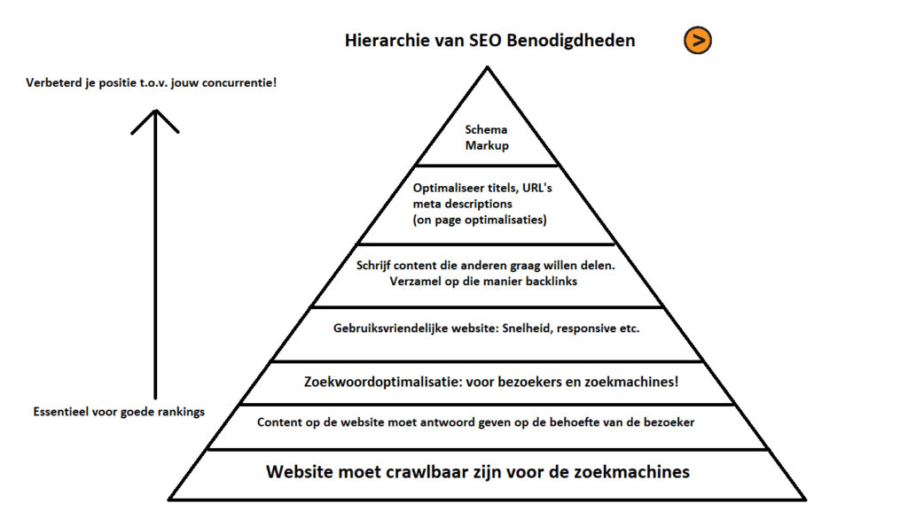 SEO benodigdheden piramide
